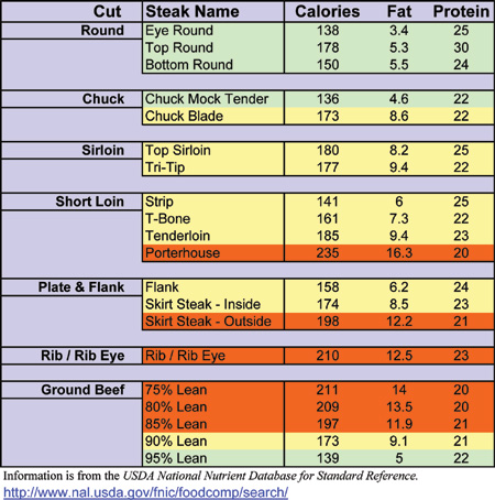 Pin on Beef |Filet Mignon Cut Chart